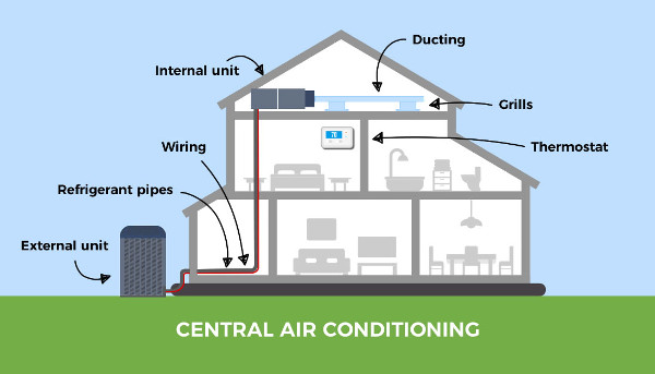 Central Air Conditioning Vs Multi Split System The Best Uk Solution D Air