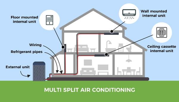 Diagram of multi split air conditioning system