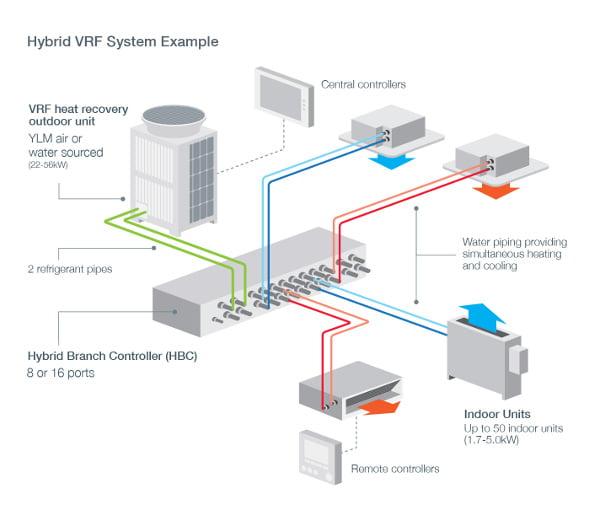HVRF air conditioning system