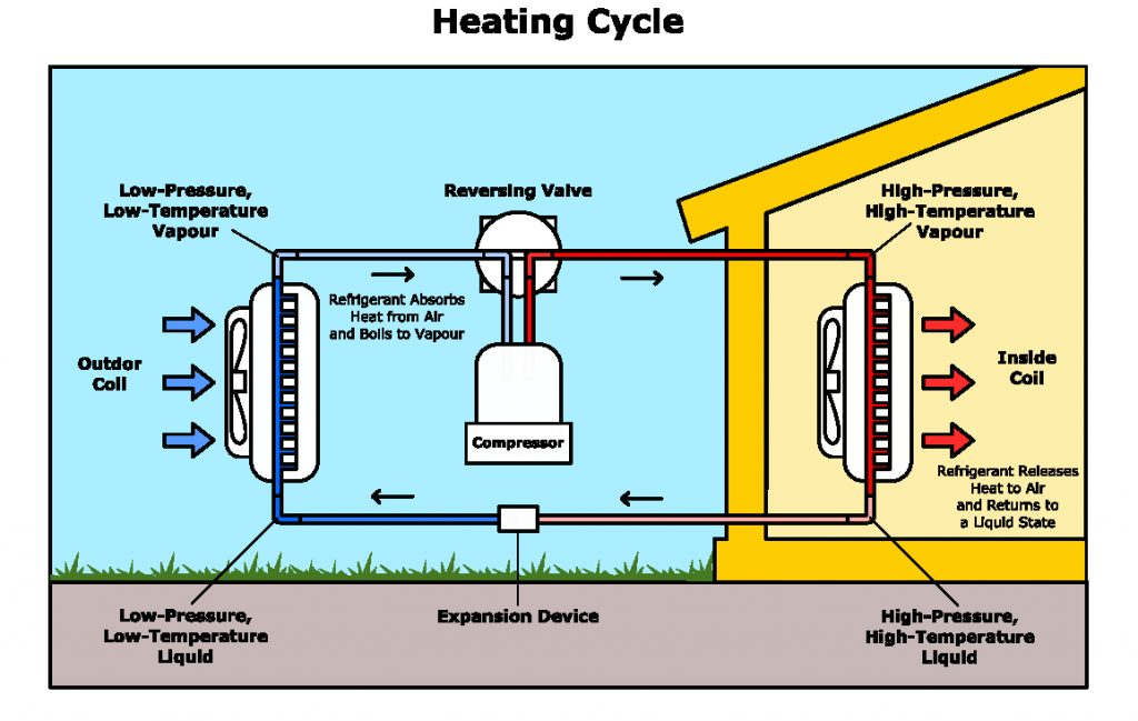How Do Heating And Air Conditioning Units Work D Air